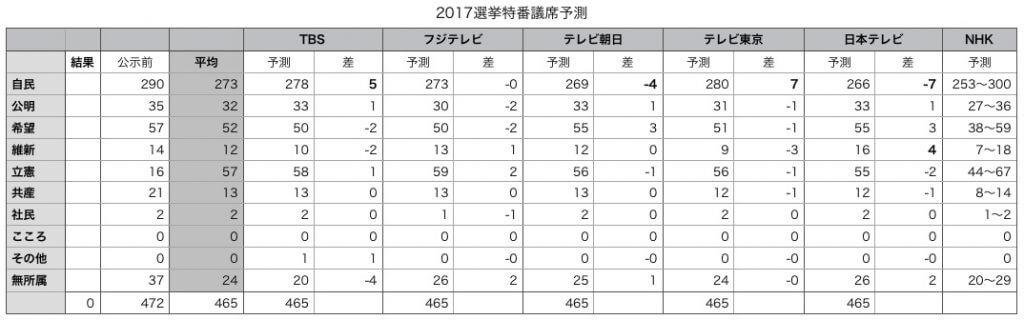2017年衆議院選挙の各テレビ局の20時時点の議席予測