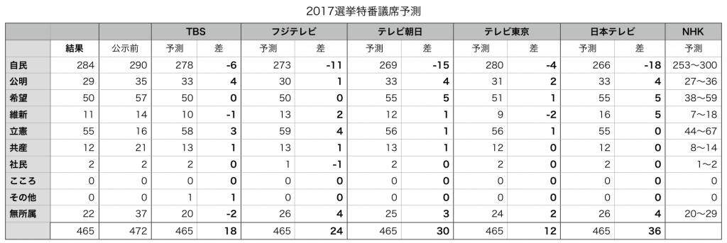 2017年衆議院選挙の各テレビ局の20時時点の議席予測と、結果の差の表