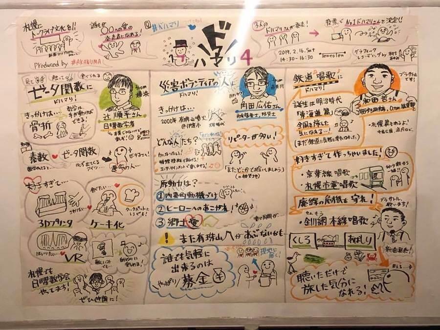 木村あゆみさんによるグラフィックレコーディング
